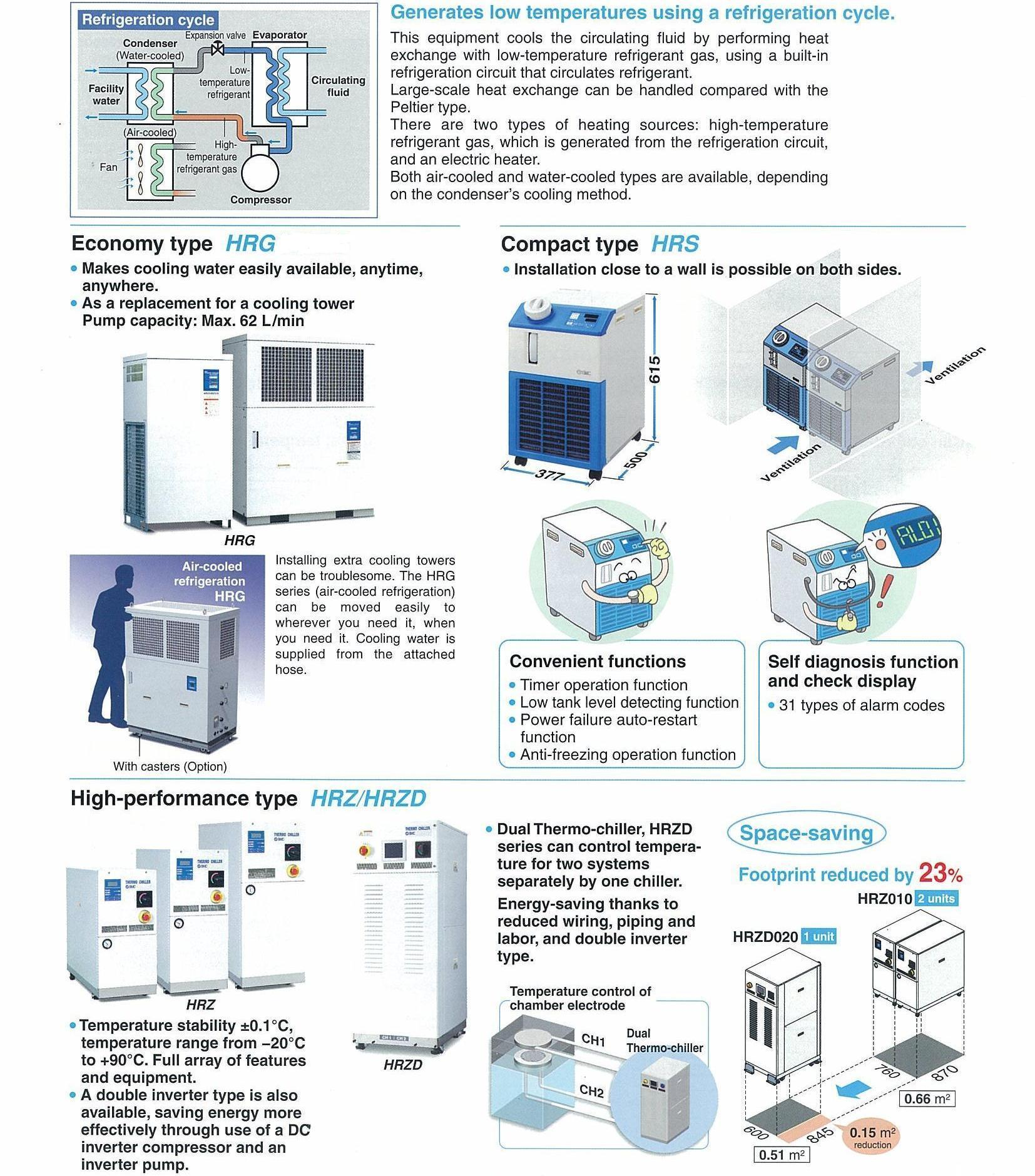 Temperature control equipment smc philippines refrigerated chiller publicscrutiny Choice Image